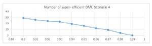 Number of super efficient DMUs for parameter α variable - Scenario 4