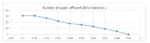 Number of super efficient DMUs for parameter α variable - Scenario 1