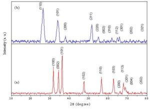 X-ray diffraction patterns of (a): prepared ZnO and (b): prepared SnO2 nanoparticles sintered at 400 oC.