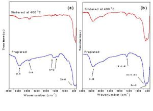 Infrared spectra of (a): prepared and sintered ZnO nanoparticles samples and (b): prepared and sintered SnO2 nanoparticles samples.