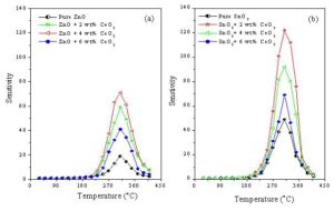 The variation of the sensitivity with temperature of (a): ZnO + x wt% CeO2 and (b): SnO2 + x wt% CeO2 sensors sintered at 400 oC, 100 ppm ethanol gas.