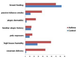 Frequency (%) of exposure to risk factors in control and asthma  group during first life year