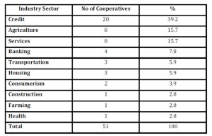 Cooperatives Sample by Types of Activities