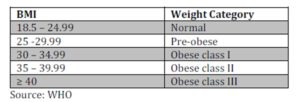 The international classification of overweight and obesity