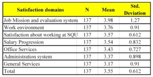 Means and standard Deviations of Staff Job Satisfaction
