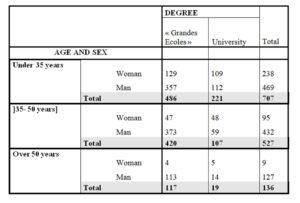Descriptive statistics of our sample
