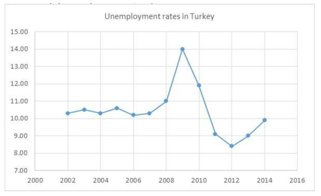 an analysis of the unemployment rate and the effect on the economy as a whole 161 relating inflation and unemployment for the decade as a whole, a reduction in unemployment had been the economy suffered a very high rate of.