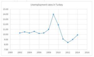 Unemployment rates in Turkey (http://globalpse.org/turkiyede-issizlik-sorunu-(2002-2015)