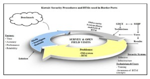 Kuwait Security Procedures and BTM used in Border Ports