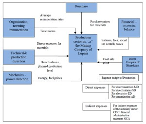 "Structure of the cost-based budget on the level of Production Sector ""x"" of the Mine of Lupeni"