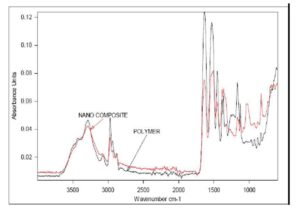 FTIR spectra of PNIPAM an PNIPAM — ZnO nanocomposite