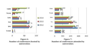 number of conference