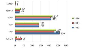 Number of exhibit units displayed by universities at the exhibitions