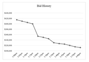 Sample Reverse Auction Bid History