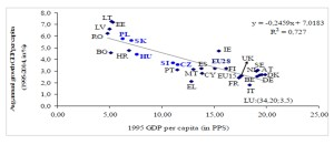 Economic growth and economic level in the European Union