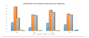 Distribution of sandwich-placement students broken down by diploma