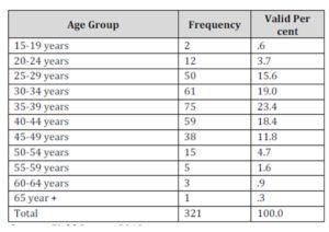 Distribution of respondents by Age Group