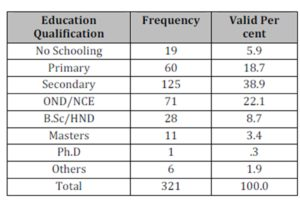 Distribution of Respondents by Highest Education Qualification