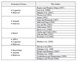 Summary of some relevant studies about Awareness Factors