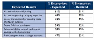 Outsourcing results: Expected and Achieved