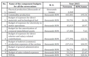 "Budget of cost per unit for the product ""mined coal"