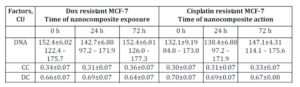 DNA content and proportion of condensed (CC) and decondensed (DC) chromatin in nuclei of cells in doxorubicin and cisplatin resistant MCF-7 sublines exposed to nanocomposite