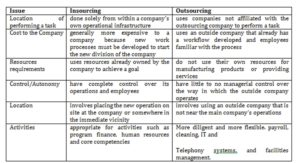 Differences between Insourcing and outsourcing