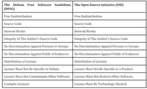 Criteria for defining Free Software according to the DFSG and open source software according to the Open Source Initiative