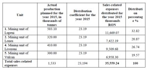 Situation of the distribution of the sale expenses for the year 2015
