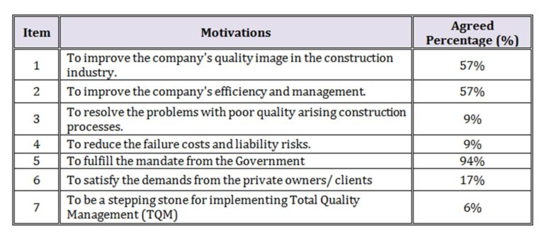 essay on risk management construction industry Critical barriers in implementing risk despite there being some studies on risk management within iranian construction  construction industry in iran has.